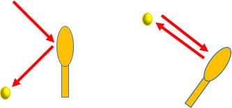 テニス 入射角と反射角