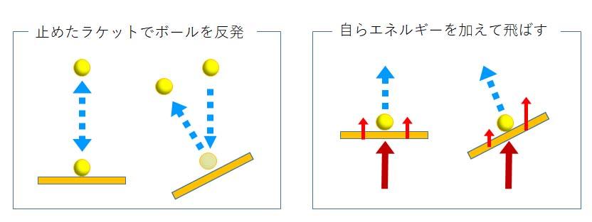 ボールを飛ばすエネルギーは2つ