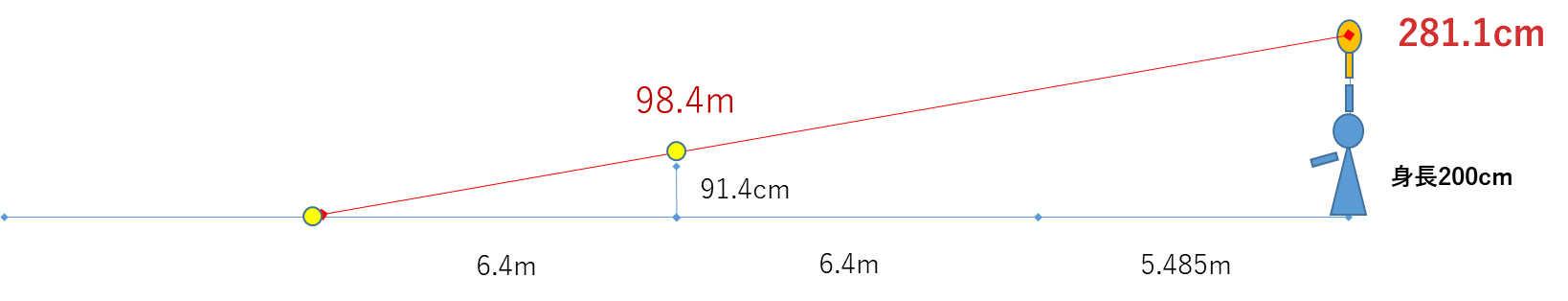 サーブ 打点 2m